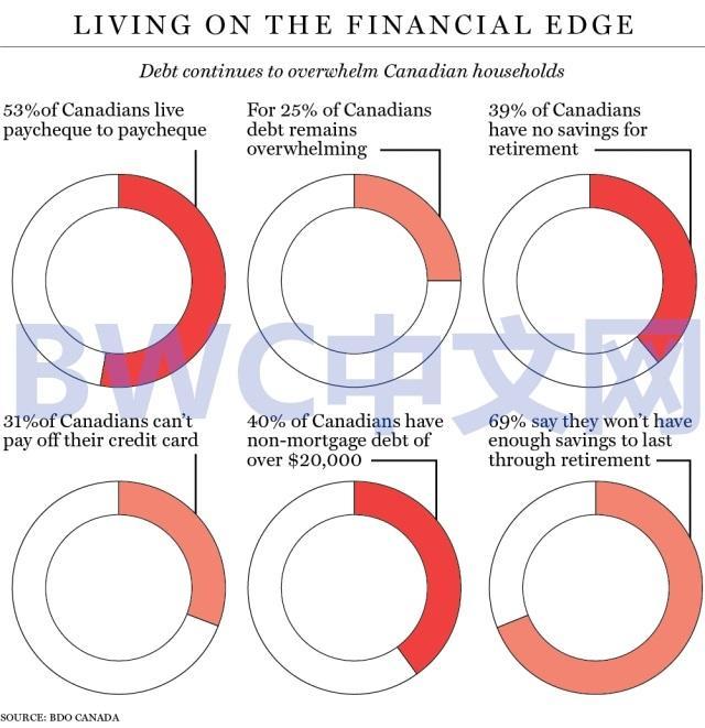 加拿大破产人数飙升,中国买家或持续从加拿大撤离,加国经济或萧条