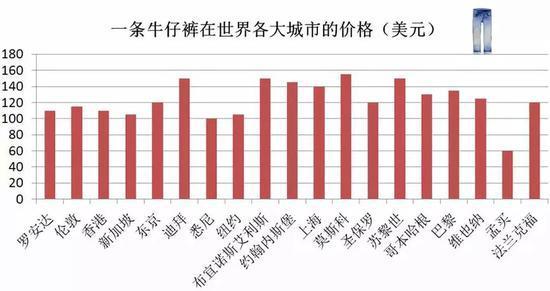 中国大城市居不易:全球生活成本排名 这3城进前十