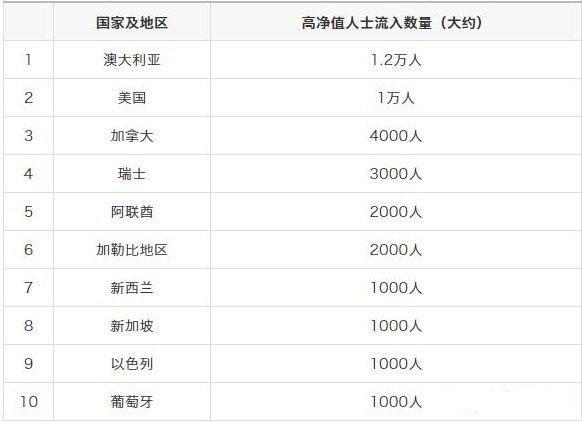 中国富豪最青睐的移民国家
