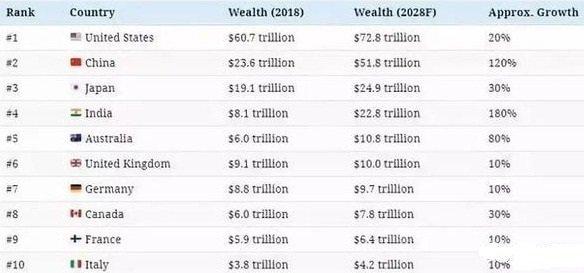 2018年富豪总资产排名前10的国家